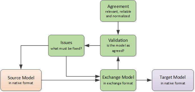 BIM-Exchange-Basics